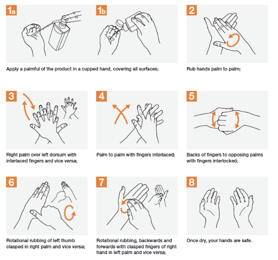 WHO-recommended hand hygiene (Courtesy of World Health Organization)