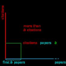 Determining h-index