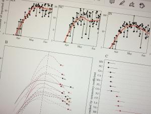 Charts showing Covid-19 awareness